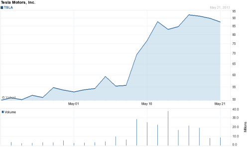 1-month chart from Yahoo Finance