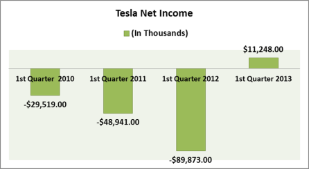 tesla net income